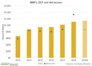 uploads///mmps dcf and net income