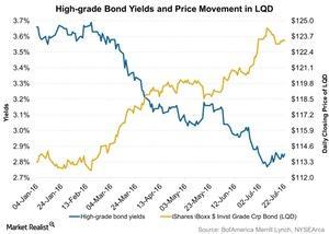 uploads/2016/07/High-grade-Bond-Yields-and-Price-Movement-in-LQD-2016-07-26-1.jpg