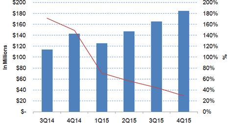 uploads/2016/02/Fireeye-revenues2.png