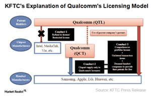 uploads///A_Semiconductots_QCOM licensing model accused by korea