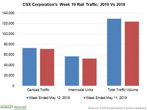 uploads/2019/05/Chart-2-CSX-1.png