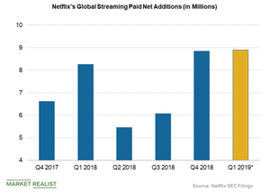 uploads/2019/03/Netflix-paid-subscriber-additions-3-1.png