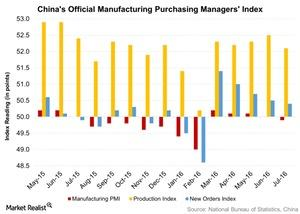 uploads/2016/08/Chinas-Official-Manufacturing-Purchasing-Managers-Index-2016-08-05-1.jpg