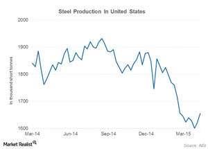 uploads/2015/04/us-steel-consumption1.png