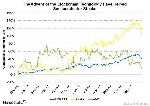 uploads///The Advent of the Blockchain Technology Have Helped Semiconductor Stocks