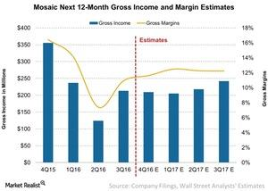 uploads/2017/02/Mosaic-Next-12-Month-Gross-Income-and-Margin-Estimates-2017-02-02-1.jpg