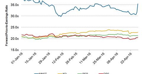 uploads/2016/05/MNST-Valuation1.png