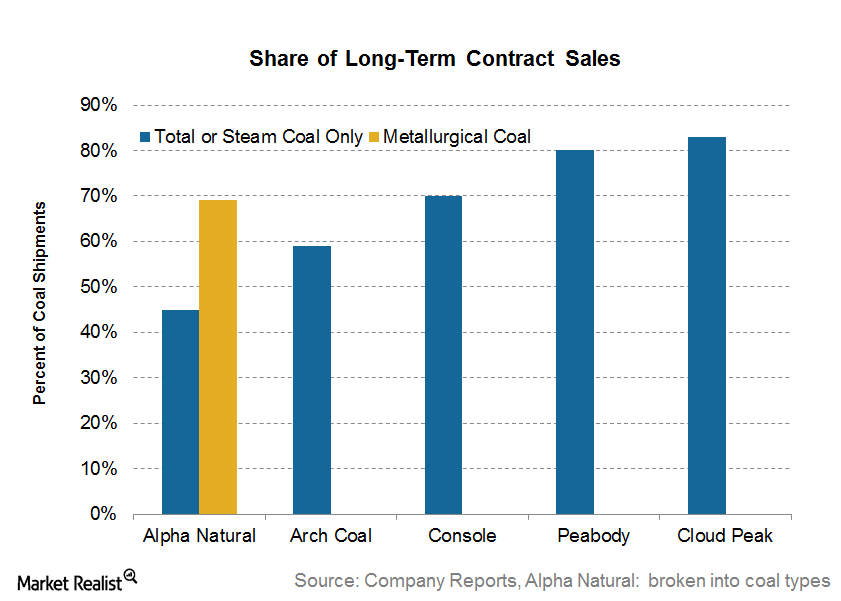 uploads///Share of Long Term Contracts