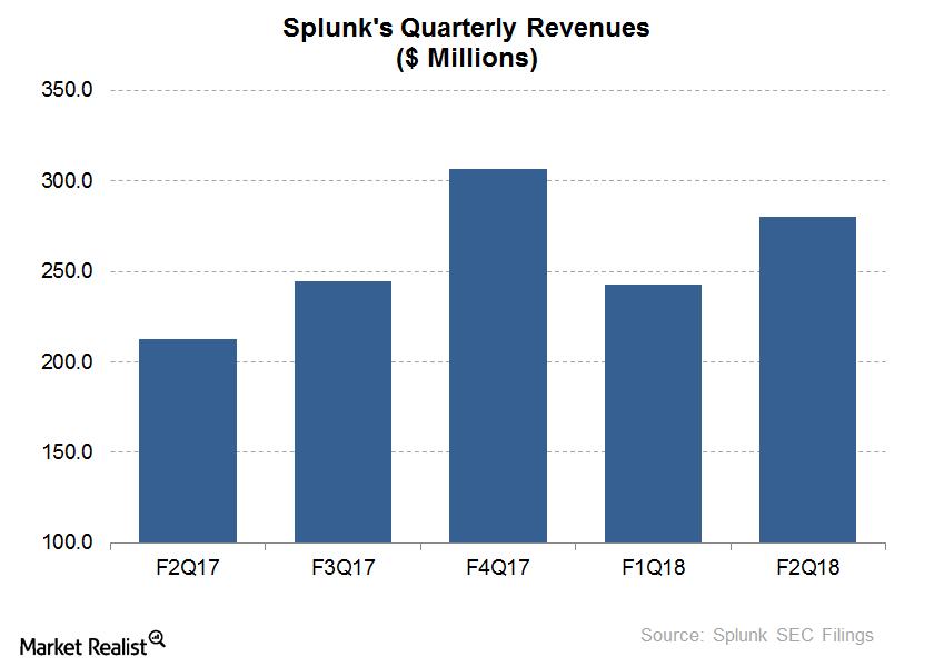 uploads///Splunk quarterly revenues