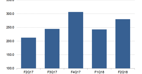 uploads/2017/10/Splunk-quarterly-revenues.png