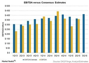 uploads///EBITDA vs consensus estimates