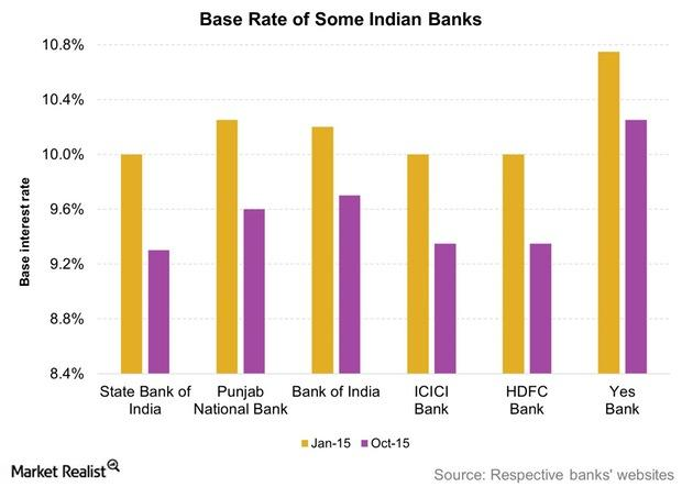 uploads///Base Rate of Some Indian Banks