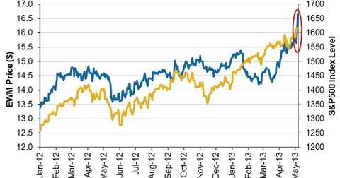 uploads/2013/05/Malaysian-Stock-Market-2013-05-07.jpg
