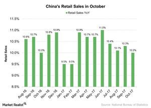 uploads///Chinas Retail Sales in October