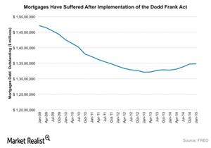 uploads///dodd frank mortgages