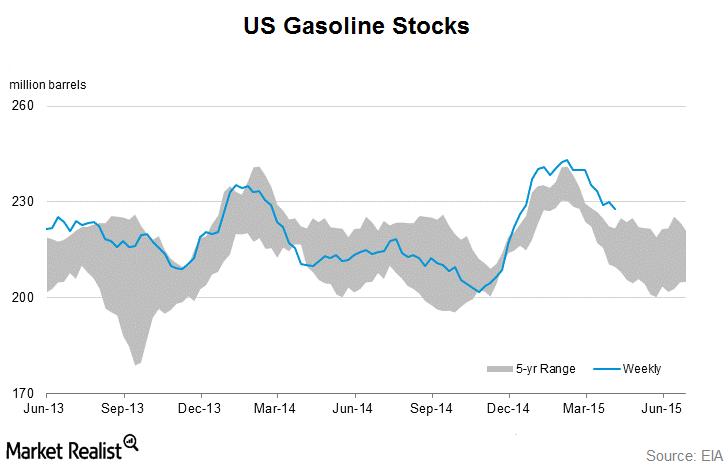 uploads///gasoline stocks