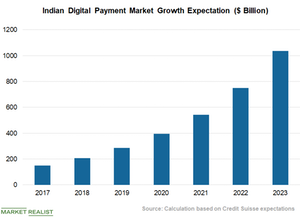 uploads///Chart  Indian Digital Payment Market
