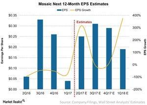 uploads/2017/07/Mosaic-Next-12-Month-EPS-Estimates-2017-07-20-1.jpg