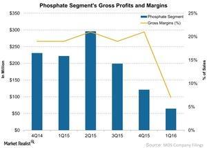 uploads///Phosphate Segments Gross Profits and Margins