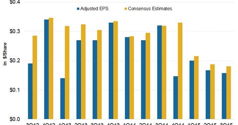 uploads/2015/10/EPS-Estimates21.png