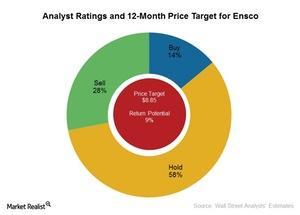 uploads/2016/10/Analyst-Ratings-1.jpg
