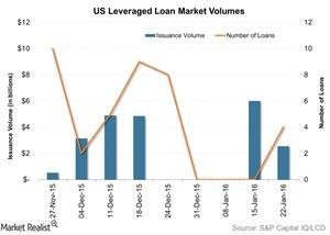 uploads/2016/01/US-Leveraged-Loan-Market-Volumes-2016-01-281.jpg