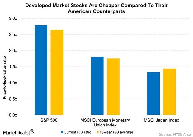 uploads///Developed Market Stocks Are Cheaper Compared To Their American Counterparts