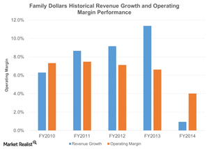uploads/2015/09/Family-Dollars-Historical-Revenue-Growth-and-Operating-Margin-Performance-2015-09-111.png