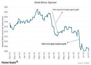uploads/2016/07/Gold-Silver-Spread-2016-07-29-1.jpg