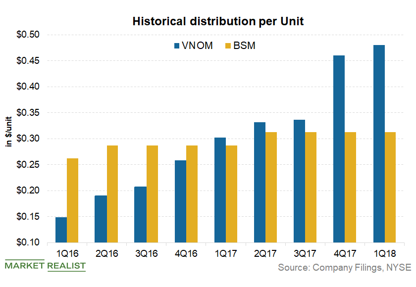 uploads///distribution per unit