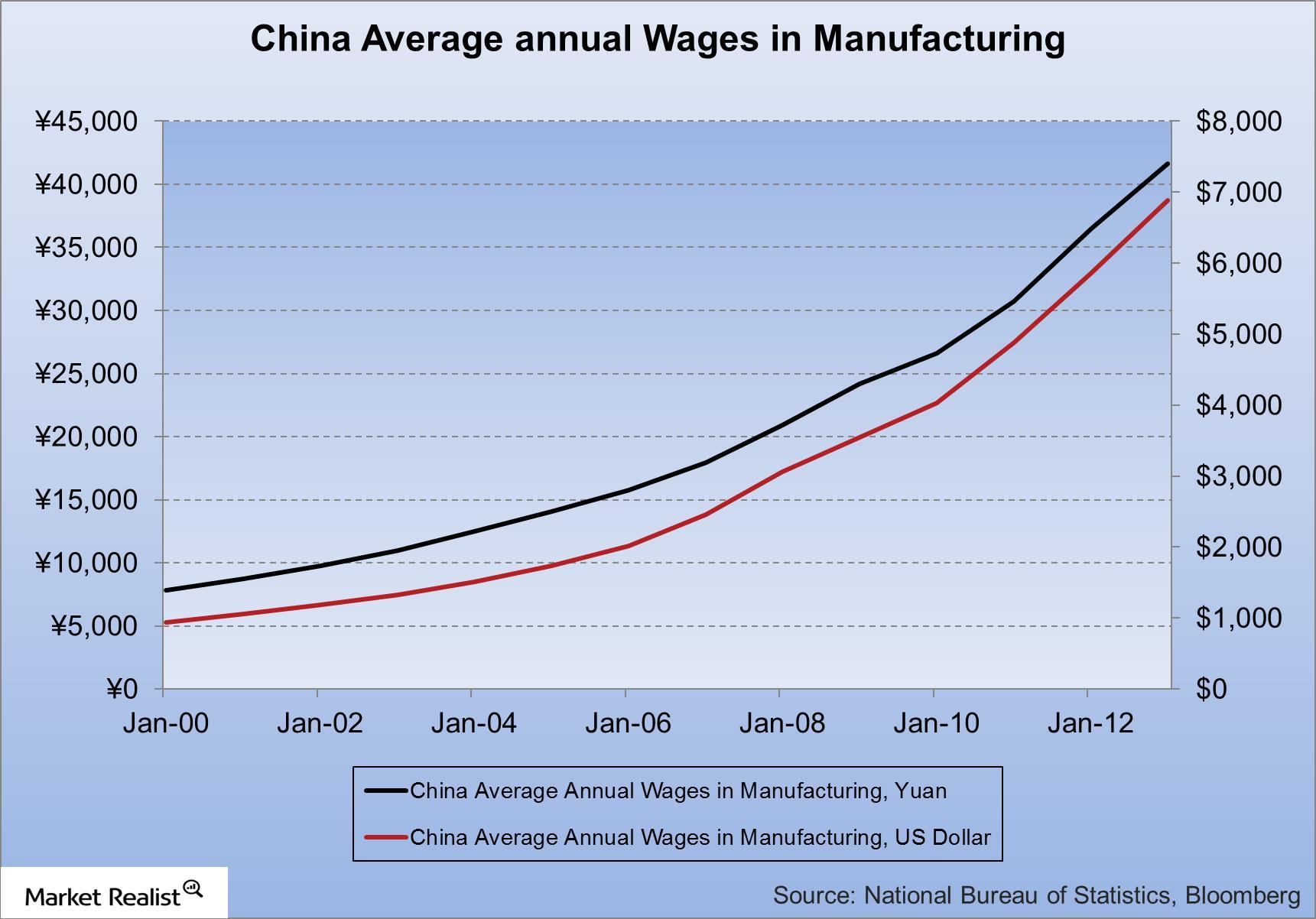uploads///China Average annual Wages in Manufacturing