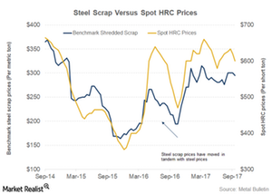 uploads/2017/10/Steel-prices-1.png