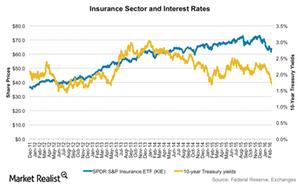 uploads///KIE vs treasuries