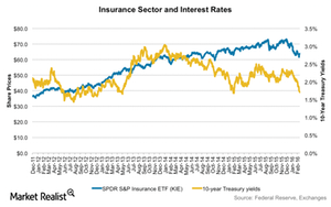 uploads/2016/02/KIE-vs-treasuries1.png