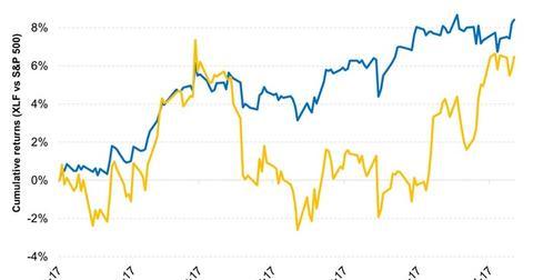 uploads/2017/07/Financials-Have-Underperformed-Broader-Markets-Year-to-Date-2017-07-17-1.jpg