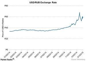 uploads/2015/01/USD-RUB-exchange-rate1.jpg