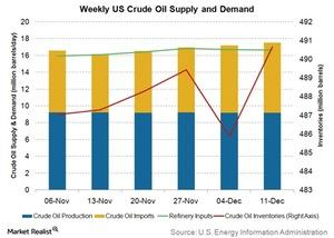 uploads/2015/12/weekly-us-crude-oil-supply-and-demand31.jpg