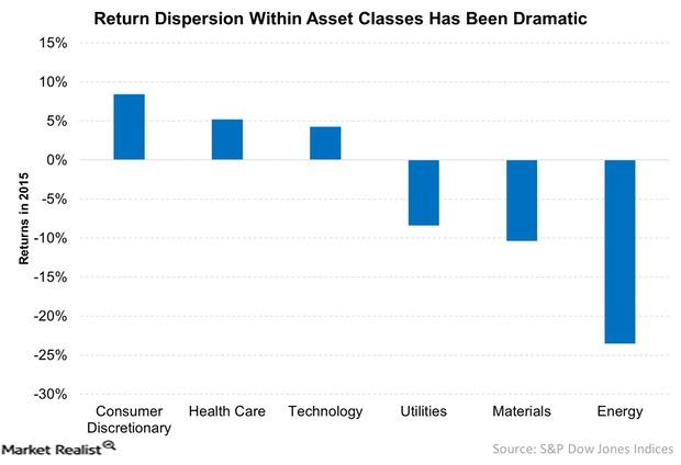 uploads///Return Dispersion Within Asset Classes Has Been Dramatic