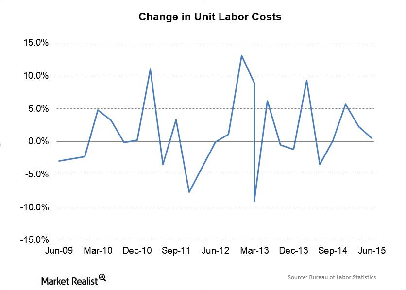 uploads///Unit Labor Costs