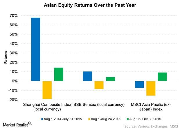 uploads///Asian Equity Returns Over the Past Year
