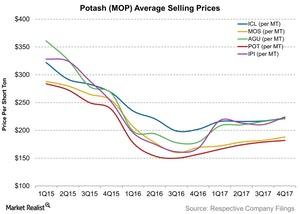uploads///Potash MOP Average Selling Prices