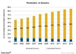 uploads///Generics Penetration