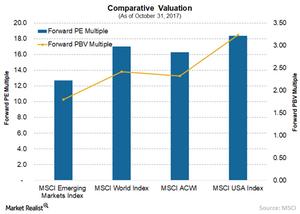 uploads///A EM Valuation