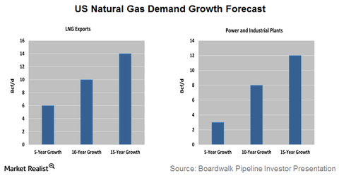 uploads/2016/09/Demand-growth-1.png