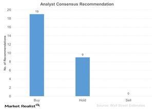uploads/2016/01/Analyst-Consensus-Recommendation-2016-01-291.jpg