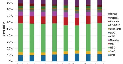 uploads/2014/12/Consumption-of-Petroleum-Products1.jpg