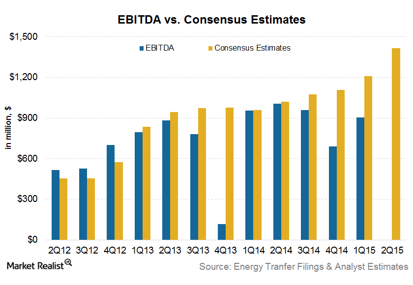 uploads///EBITDA estimates