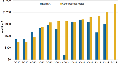 uploads/2015/07/EBITDA-estimates1.png