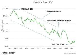 uploads/2015/12/Platinum-Price-2015-2015-12-271.jpg