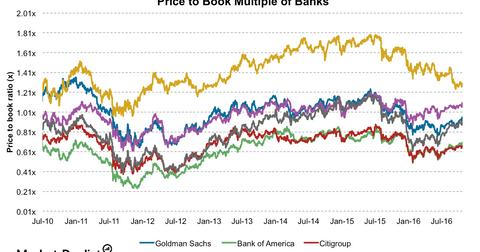 uploads/2016/11/Banks-PBV-1.png